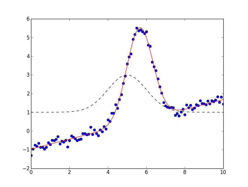 Summary -> Online Curve Fitting And Surface Fitting With Python